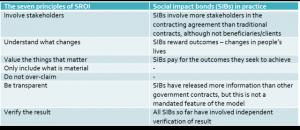 sroi-principles-and-sibs
