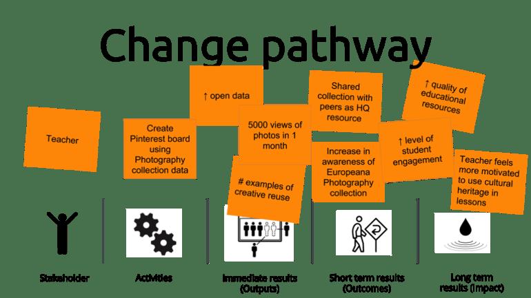 Europeana Understanding The Impact Of Digital Cultural Heritage