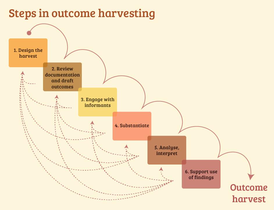 Outcome harvesting steps