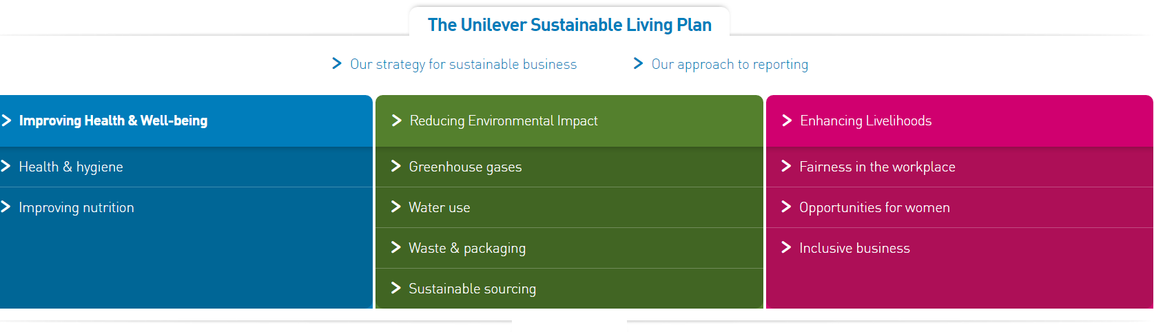The Unilever Sustainable Living Plan, aligned with the Sustainable Development Goals.png