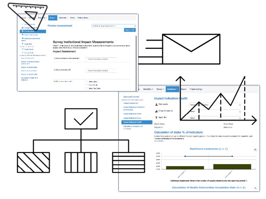 Sinzer impact measurement and data aggregation illustration